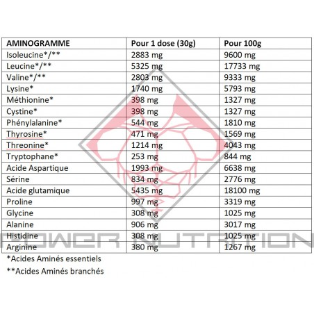 ISOBOLIC ADDICT SPORT NUTRITION 1KG ADDICT SPORT NUTRITION Whey Protéine Hydrolysée Power Nutrition
